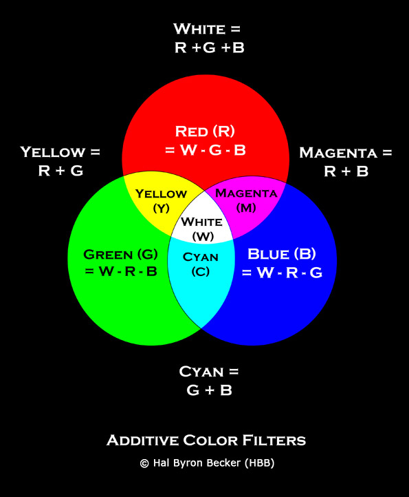 https://www.nikonians.org/res/images/2012_12/additive_color_filters.jpg